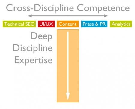 cross-discipline-competence