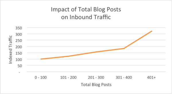 impact-of-total-blog-posts