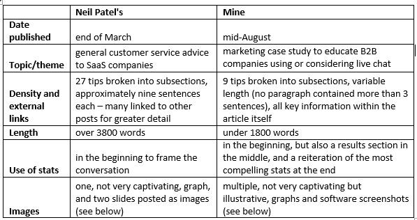 post-comparison-chart