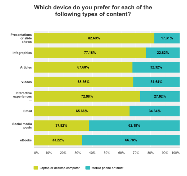 which-device-content-types-chart