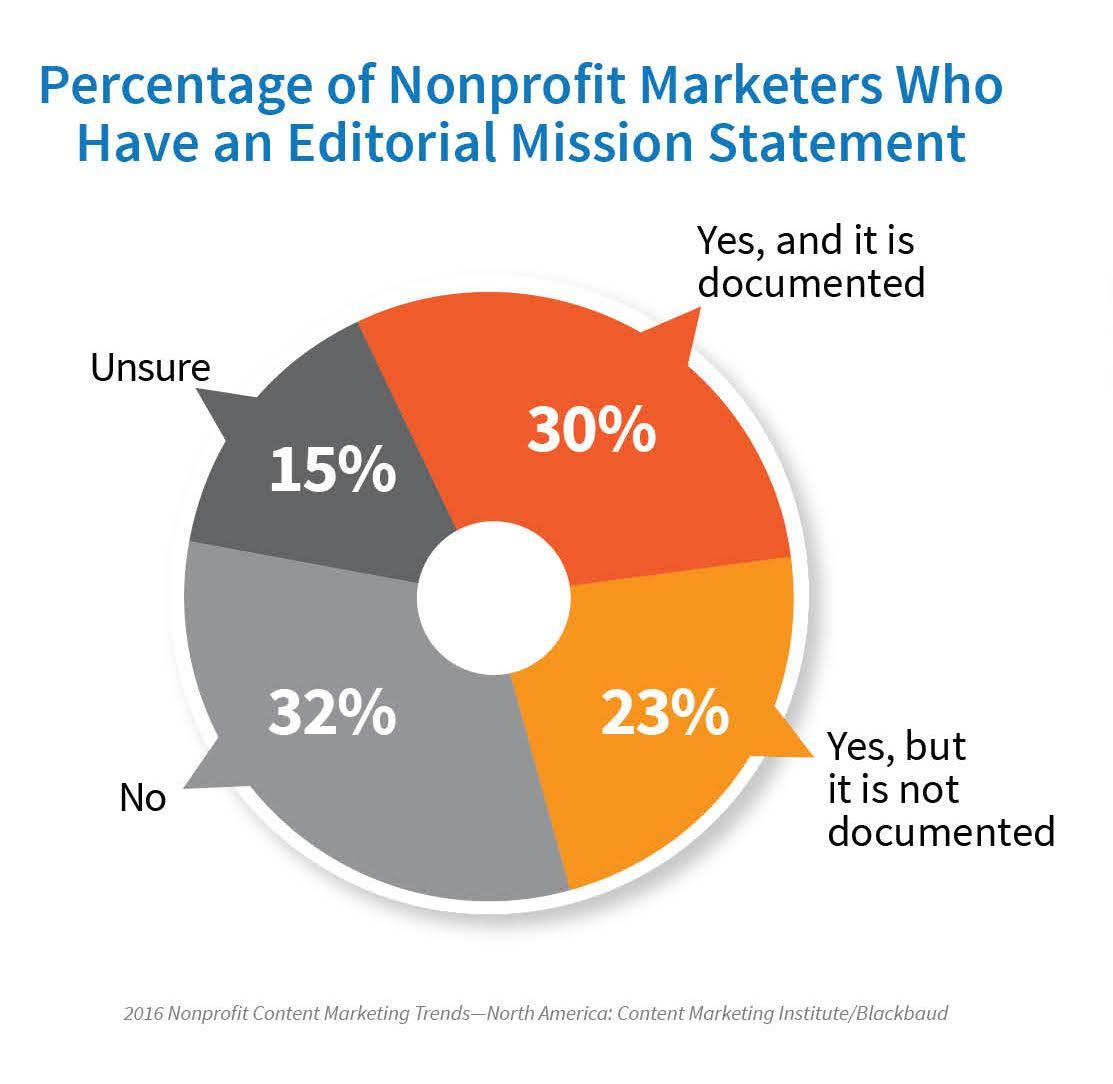 essays on nonprofit organizaitons