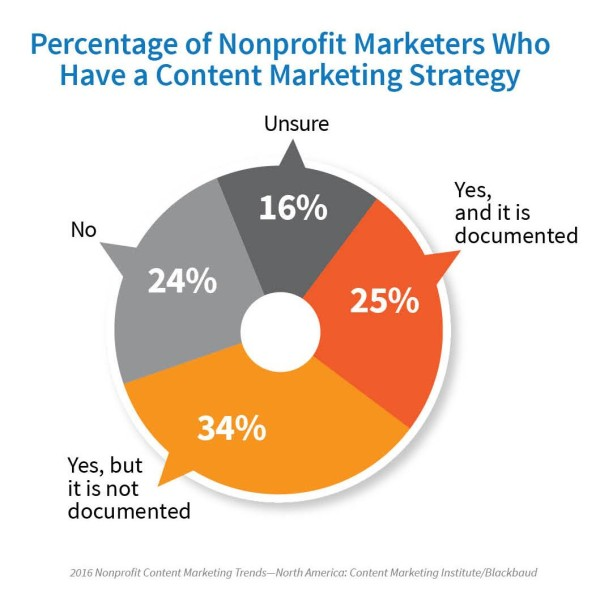 2016-Nonprofit-have-content-marketing-strategy