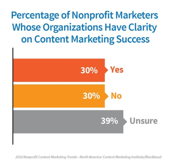 2016-Nonprofit-marketers-clarity