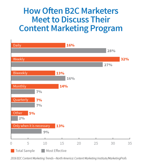 B2C Discuss Content Marketing Program 1