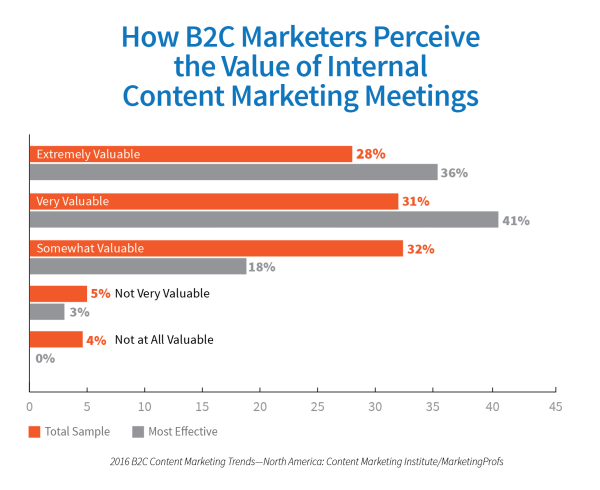B2C-perceive-value-content-marketing-meetings