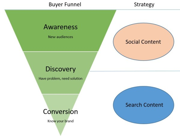 buyer-funnel-strategy