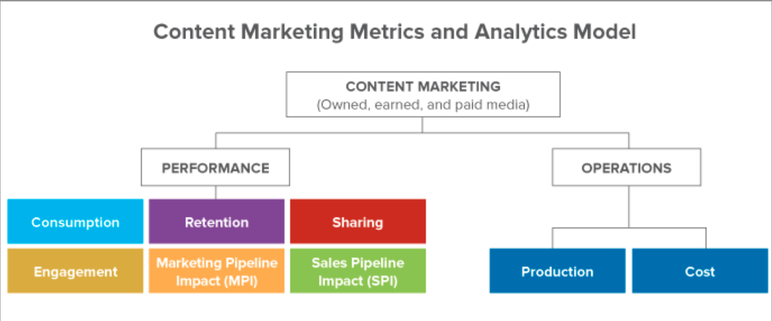 content-marketing-analytics-model