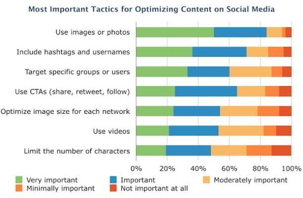 optimizing-social-media-tactics