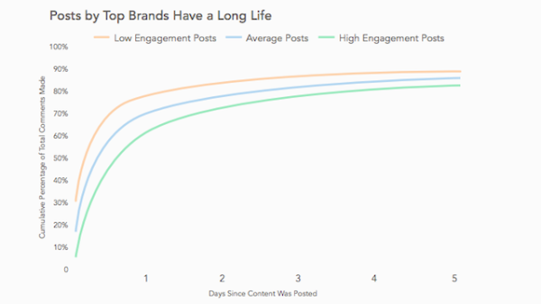 top-brands-long-life