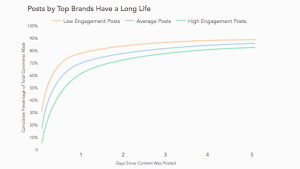 top-brands-long-life