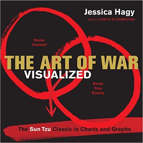 Hagy Art of War Viualized