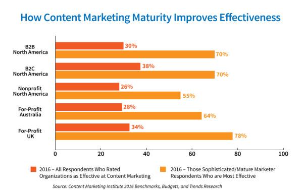 Chart_Maturity