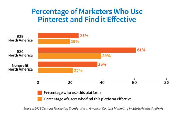 Chart_Platforms