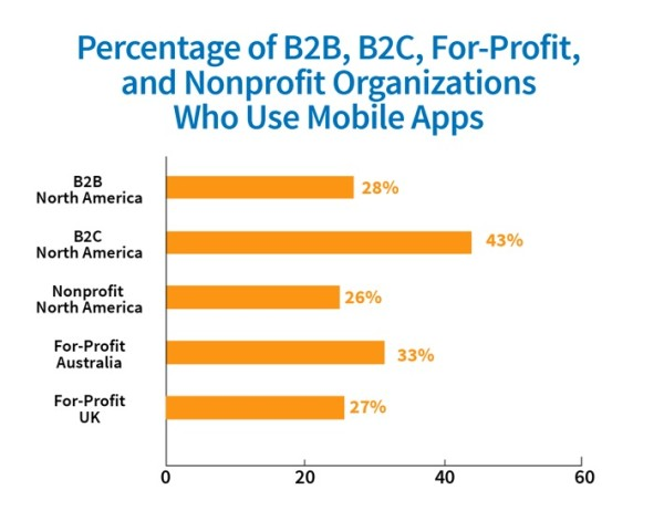 mobile-apps-chart-dave bell