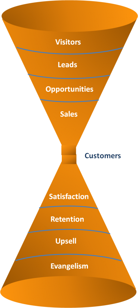 Content-marketing-after-sale