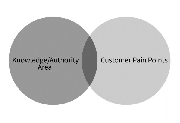 Knowledge-customer-pain-points