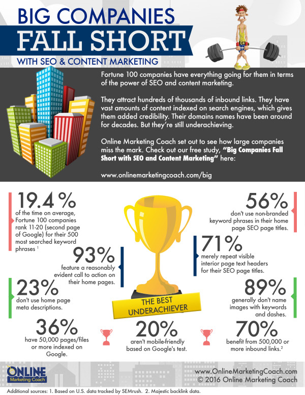 big-companies-fall-short-seo-content-marketing-infographic
