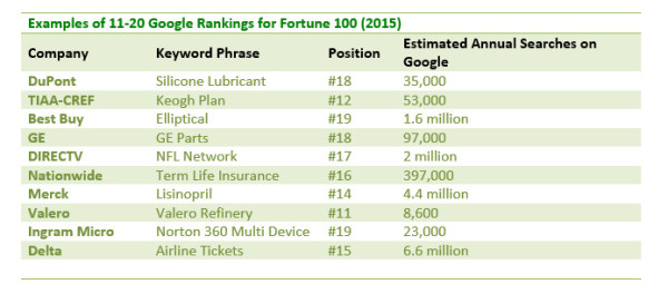 semrush-google-rankings-fortune100-screenshot