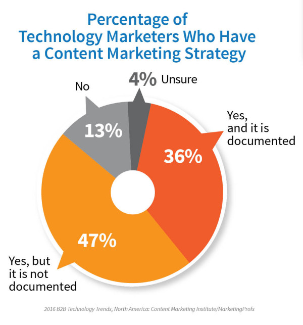 2016_TechnologyReport_Strategy