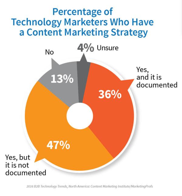 2016_TechnologyReport_Strategy