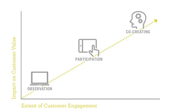 Consumers-engage-actively