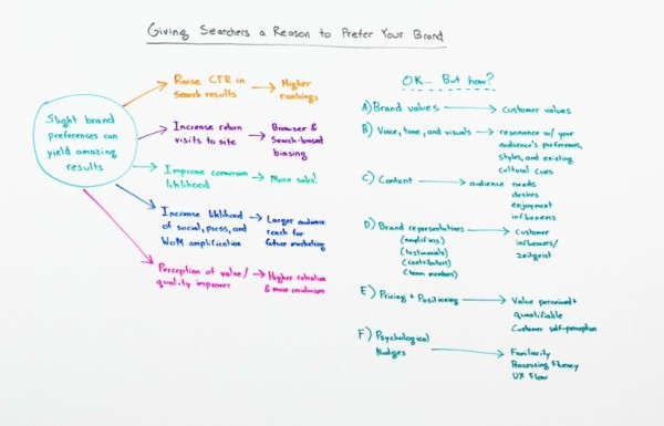 Rand-Fishkin's-Whiteboard-Friday
