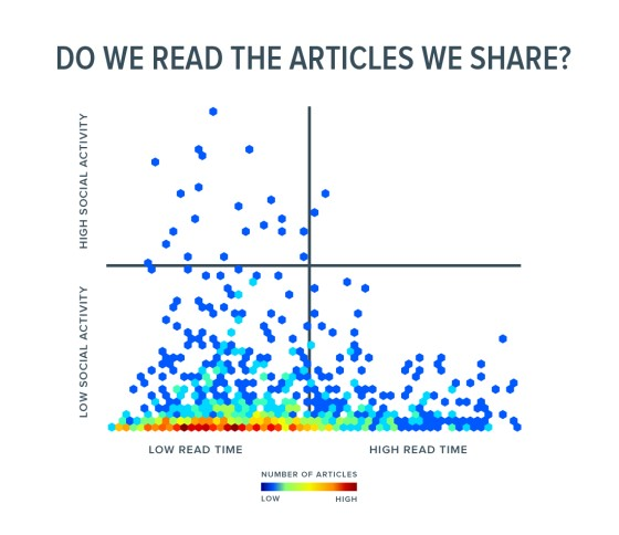 Read-articles-shared