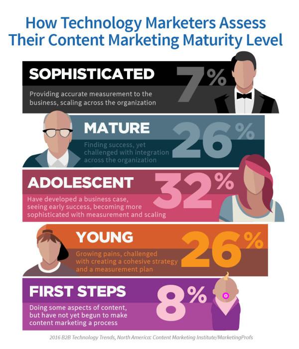 Technology-Report-Content-Marketing-Maturity