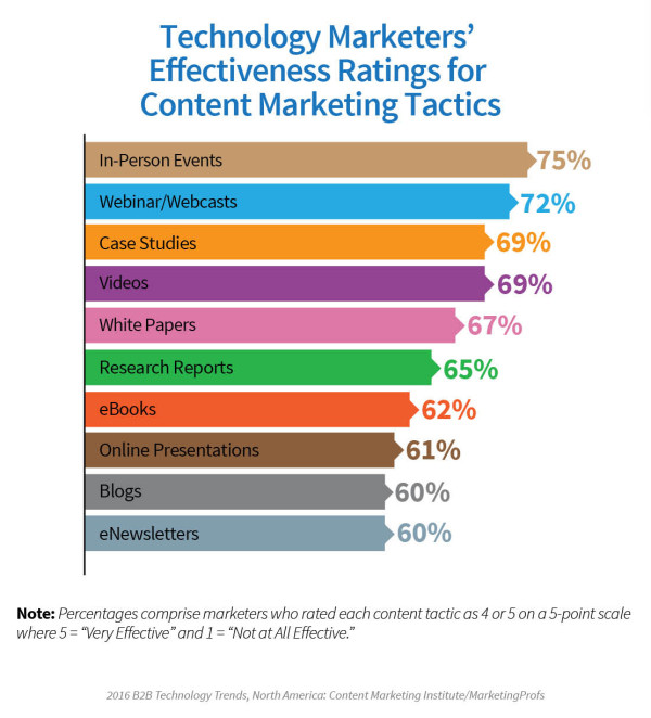 Technology-Report-Effectiveness-Tactics