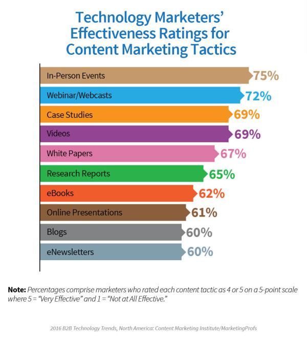 Technology-Report-Effectiveness-Tactics