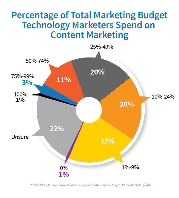 Technology-Report-Marketing-Budget