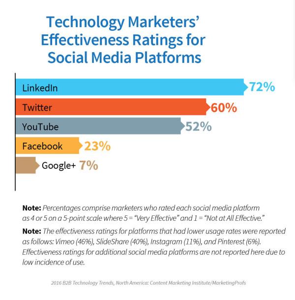 Technology-Report-Social-Media-Platforms