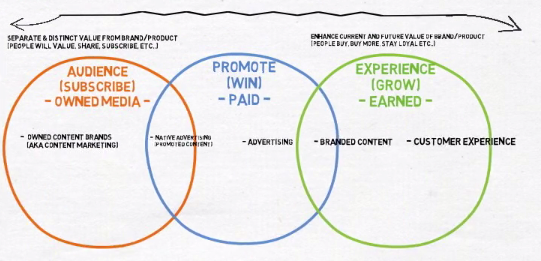 Clarifying the Noise: The Content Marketing Spectrum