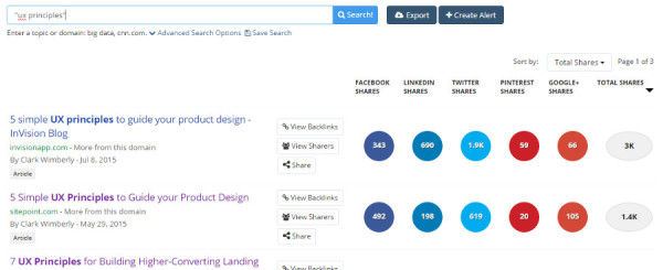 content-promotion-buzzsumo-results