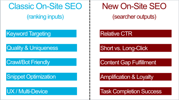 ranking input vs. searcher output