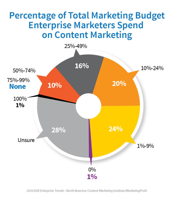 2016_Enterprise_Report_Budget
