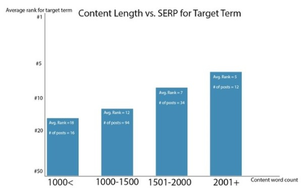 Content-length-vs-target-term