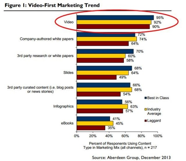 Video-Marketing-trend