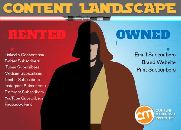 content promotion - rented vs. owned properties