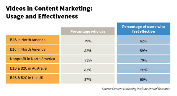 Videos in Content Marketing