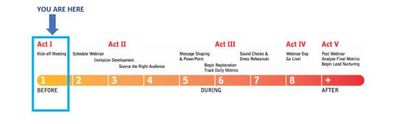 Act 1-webinar-lifecycle