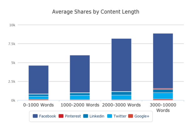 Avg. Share By Content Length