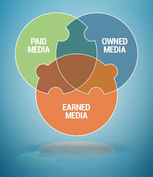 Add Earned Media To Your Content Marketing Strategy