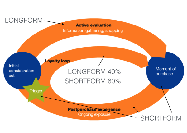 Longform content vs shortform
