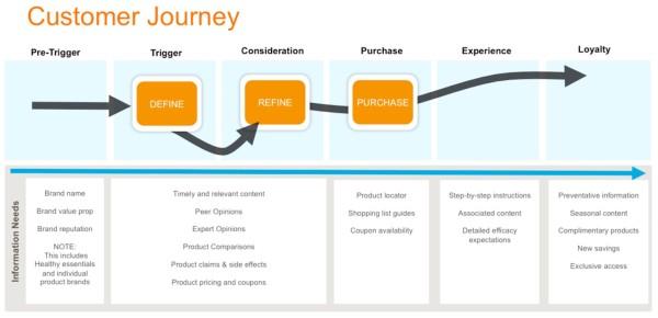 MXM Customer Journey