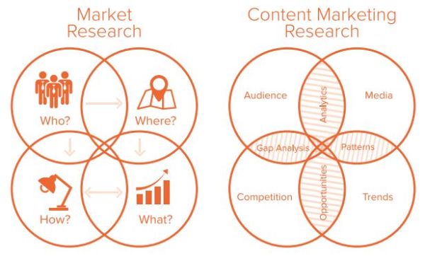 Market-Content Marketing research