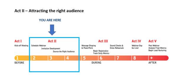 act 2-webinar-lifecycle