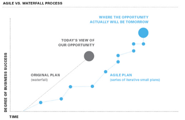 Agile VS. Waterfall Process