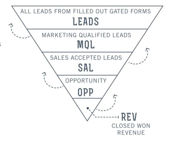 Connect Content to Revenue