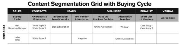 Content Segmentation Grid